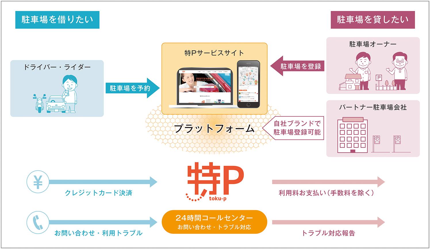 サービスモデル図