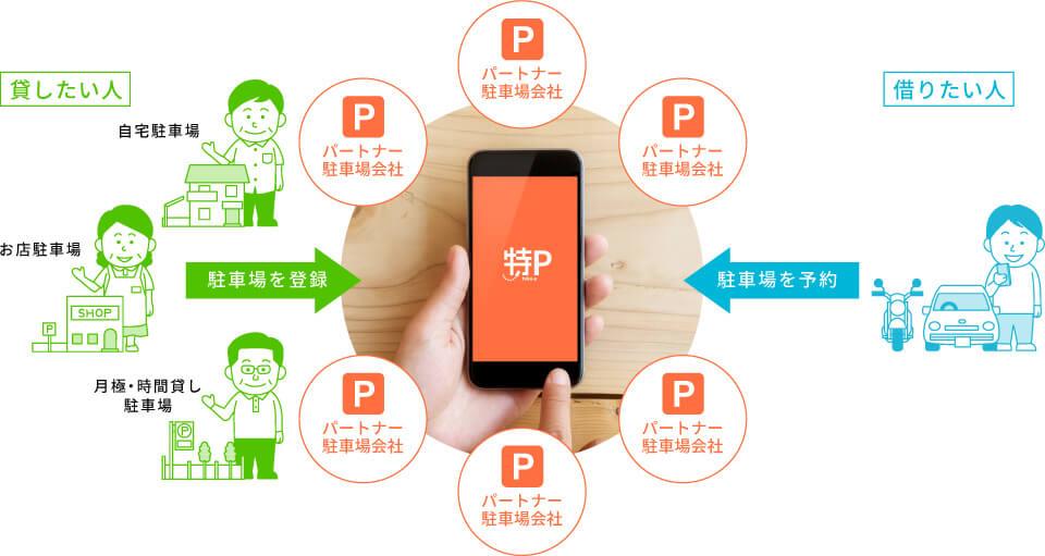 予約ができる駐車場、特P(とくぴー)は、かんたんに登録ができて月極駐車場やコインパーキングを貸出しできる