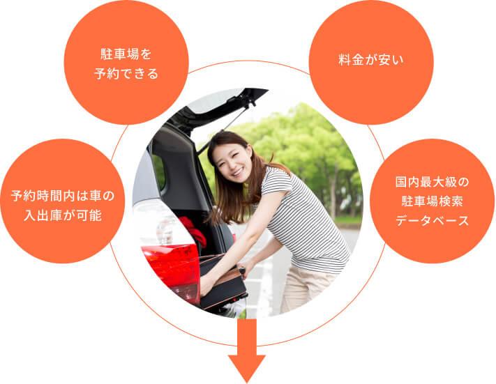 予約のしやすさや駐車場数が多いこと、料金が安いことが特P[ とくぴー ]ユーザーメリット